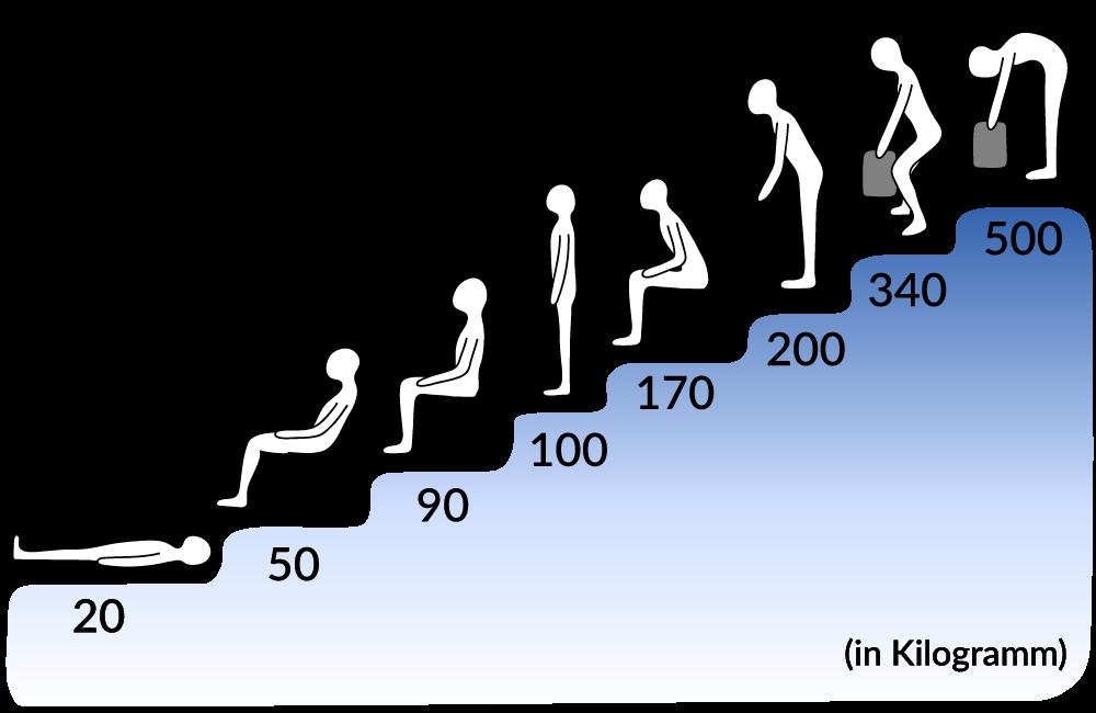 Grafik zur Belastung der Bandscheiben je nach Position