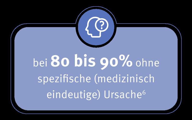 Infografik Rückenschmerzen: bei 80-90% ohne spezifische Ursache